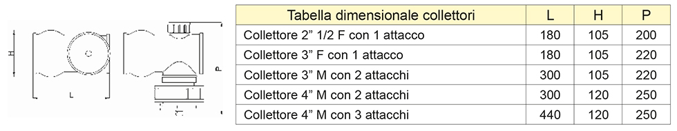 tab-colletori
